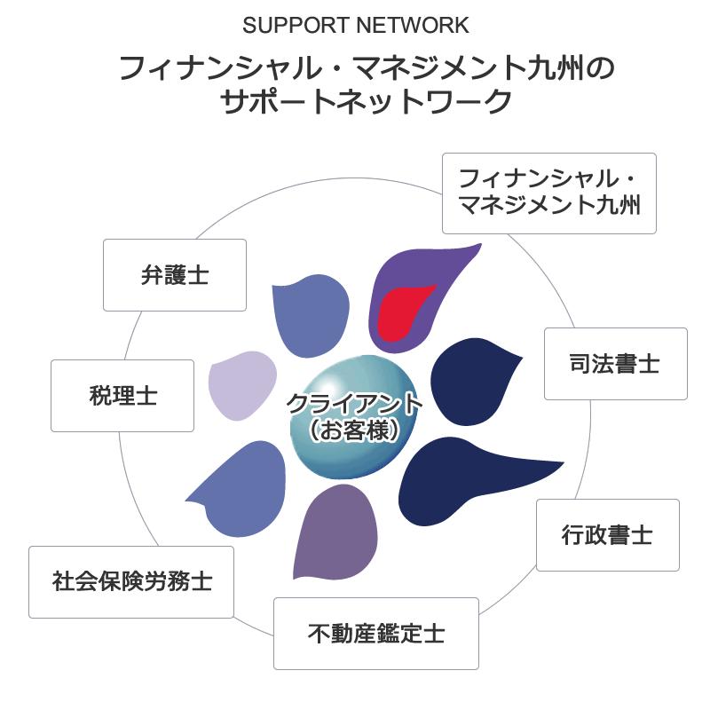 サポートネットワーク